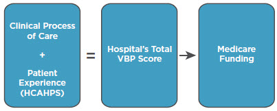 Clinical Process of Care Scores + HCAHPS Scores = Total VBP Score, which impacts Medicare Funding