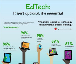 Teachers overwhelmingly agree that technology n the classroom is essential (source: Common Sense Media)